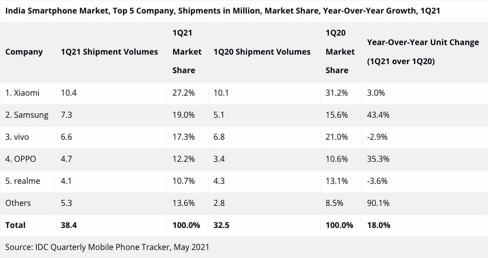 India smartphone market may